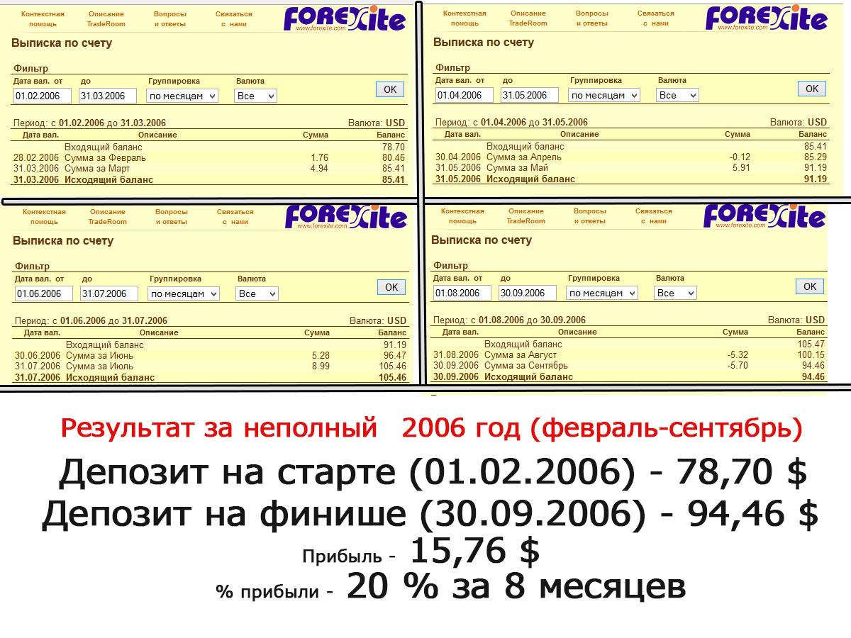 Результат торговли на ФОРЕКС за неполный 2006 год