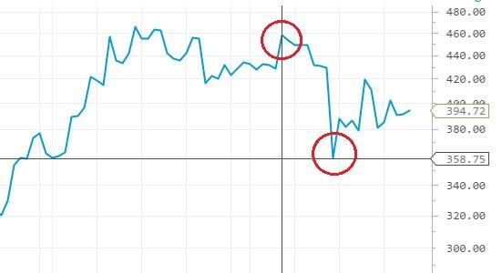 график роста биткоин