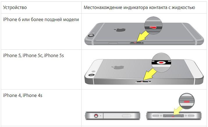 Купил айфон с рук но есть свой icloud