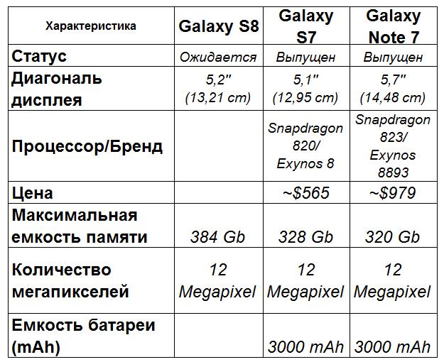 Характеристики Samsung s8